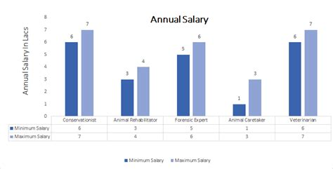 Biotech Lab Technician Salary by B Sc In Advanced Zoology And Biotechnology Course