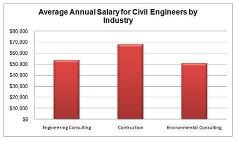 civil engineering graduate programs schools