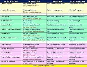 Resumen Tiempos Verbales