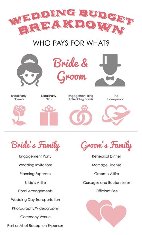 who pays for the wedding wedding budget breakdown who pays for what