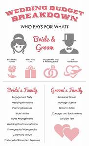 Wedding budget breakdown who pays for what for Who pays for the honeymoon