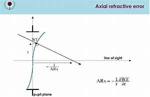 Representation Of The Axial Refractive Error  The Line Of