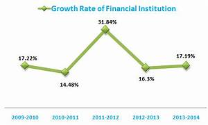Overview and Growth of Financial Industry - ORDNUR TEXTILE ...