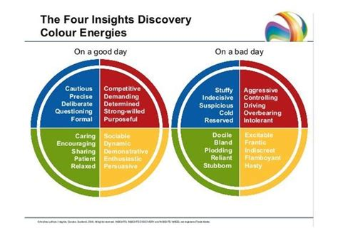 colour energies  insights discovery good day