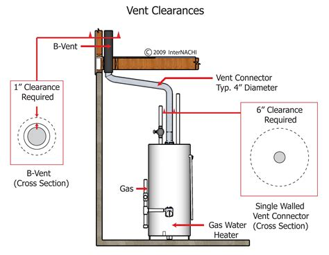 vent clearances   gas water heater inspection gallery