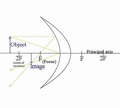 Concave Mirror Distance Object 2f Mirrors Wikipedia