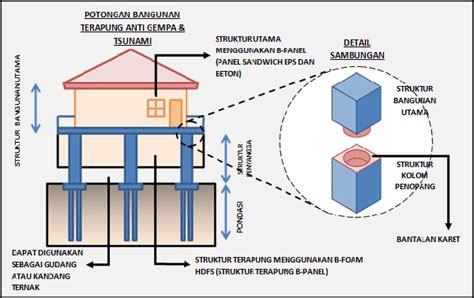 desain rumah anti banjir omah payu