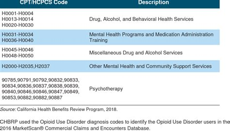 Cpt/hcpcs Codes Used For Behavioral Therapy Services For