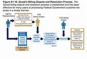 Networx centurylink government billing for Invoice dispute resolution process