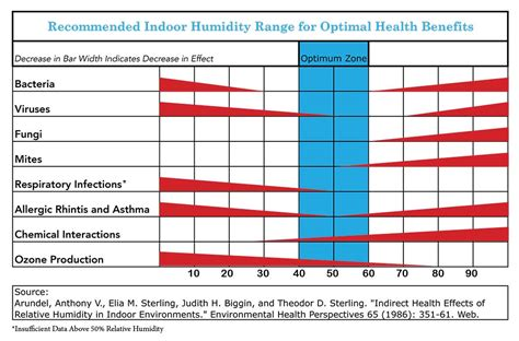comfortable humidity level what should the humidity level be in my home