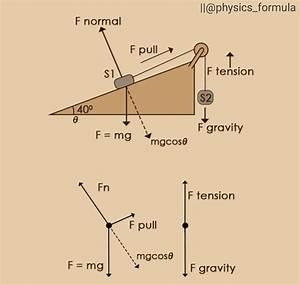 Physics Formula   Physics Formula  En Instagram   U0026quot An Easy