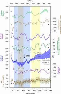 Neoglacial Ela Variations At  U00c5lfotbreen  E  This Study