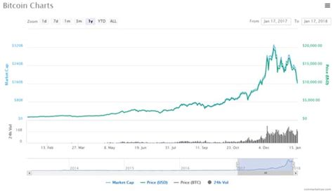 Now someone maybe bought his bitcoins for 200$ and it is now worth 600$. With Bitcoin Prices Falling Today, Just Remember This One ...