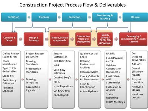 construction project process flow