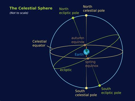 astronomy concept diagrams simulating  universe