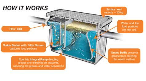 kitchen grease trap design home diagram 4924