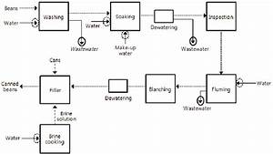 Simplified beans processing flow diagram. The dashed lines ...