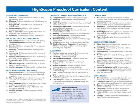 87 best highscope method images on documentary 941 | 9c261c861fab30105d39f86d2b80a97c high scope preschool curriculum curriculum mapping