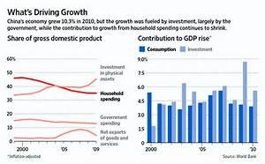 China's Shift to a Consumption-Driven Economy | Cornell ...