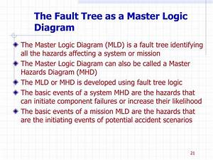 Ppt - The Powers Of Fault Tree Analysis Powerpoint Presentation