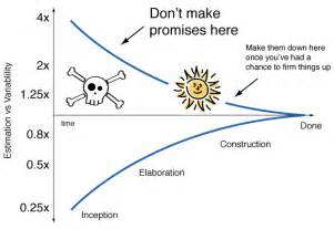 Estimation Cone of Uncertainty Agile