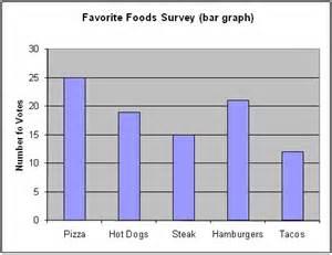 5th Grade Math Bar Graphs