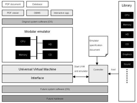 Dioscuri  The Modular Emulator For Digital Preservation