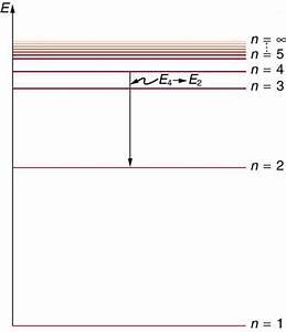 Bohr U2019s Theory Of The Hydrogen Atom  U00b7 Physics