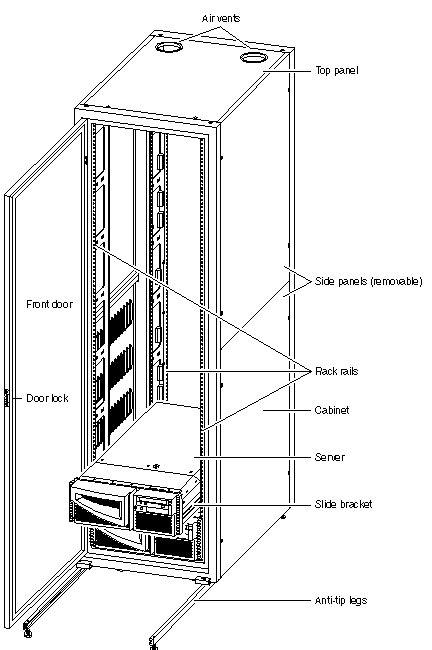 p     rackmounting  servers