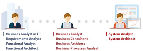 Difference Between Business Analyst And System Analyst. Criminal Justice Career Paths. Makeup Schools In Hollywood Usf Credit Union. Doing Business In Maryland What Is Brokerage. What Does Consolidation Mean. Animal Training Degree How To Make My Website. Anderson Cancer Center Meridian Ms. Peninsula Federal Credit Union. W R Huff Asset Management Chiron In Cancer