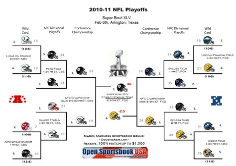 2010 11 Nhl Standings 2014 nfl playoff picture updated nfl playoff bracket