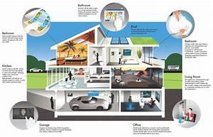 Homee Smart Home : smart built home smart home construction ~ Lizthompson.info Haus und Dekorationen