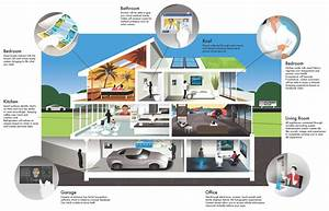 Bestes Smart Home : from smart house to networked home smart built home ~ Michelbontemps.com Haus und Dekorationen