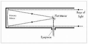 Newtonian Reflectors And Dobsonian Telescopes  U2013 Cosmic