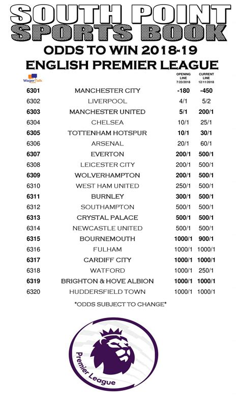 Odds to Win 2019 English Premier League: Liverpool 5-2 ...