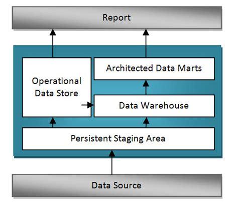 Overview Of Sap Bi Architecture