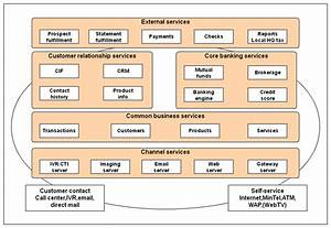 Core Enterprise Architecture Diagram For Ing Direct