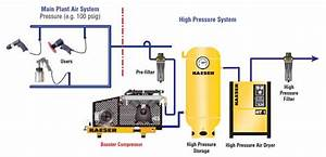 Kaeser Booster Compressors On Compressed Air Systems  Inc