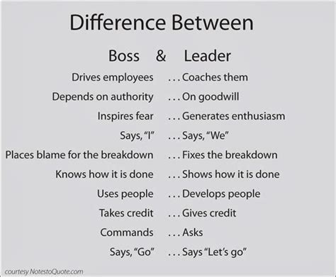 Awesome Quotes The Difference Between Boss And Leader