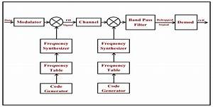 2  Block Diagram Of A Frequency Hopping System