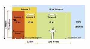 exatis expert batiment expertise installation electrique With reglementation electrique salle de bain