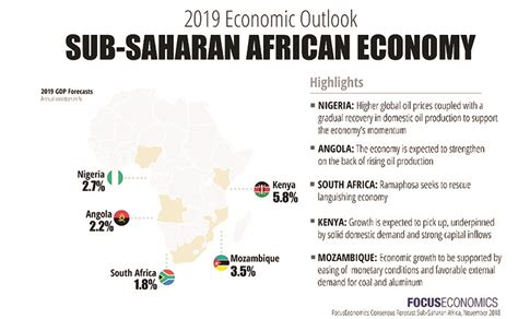 What To Expect From Sub-saharan Africa Economy In 2019