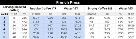 Most people get these few critical what's the right french press ratio? Coffee-To-Water Ratio All About Water In Coffee