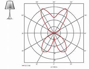 How To Interpret A Light Distribution Curve Dmlights Blog