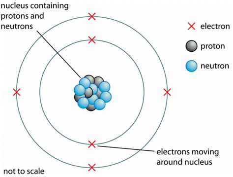 What is the structure of an atom?   Socratic