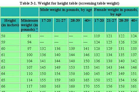 army height  weight chart
