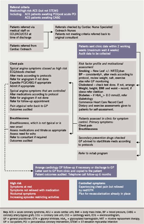 nurse specialist led management  acute coronary