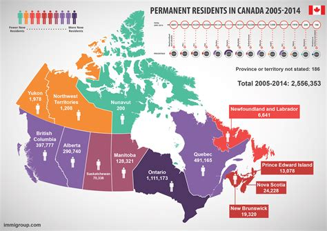 Canada Immigration By Province