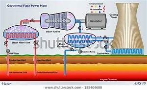 Geothermal Flash Power Plant Diagram Stock Vector  Royalty