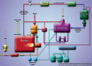 Boiler Types And Classifications - Wiki